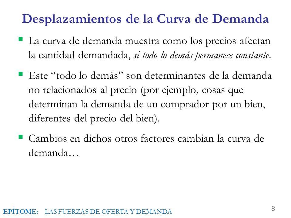 8 Desplazamientos de la Curva de Demanda La curva de demanda muestra como los precios afectan la cantidad demandada, si todo lo demás permanece constante.