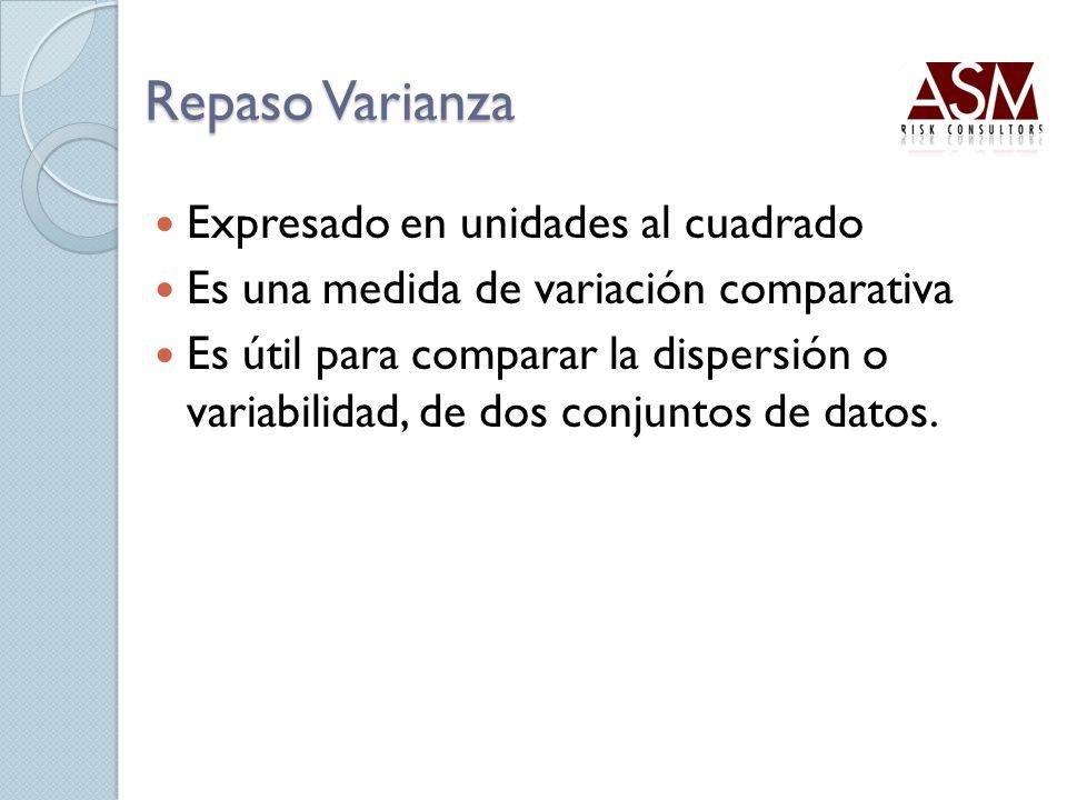 Repaso Varianza Expresado en unidades al cuadrado Es una medida de variación comparativa Es útil para comparar la dispersión o variabilidad, de dos co