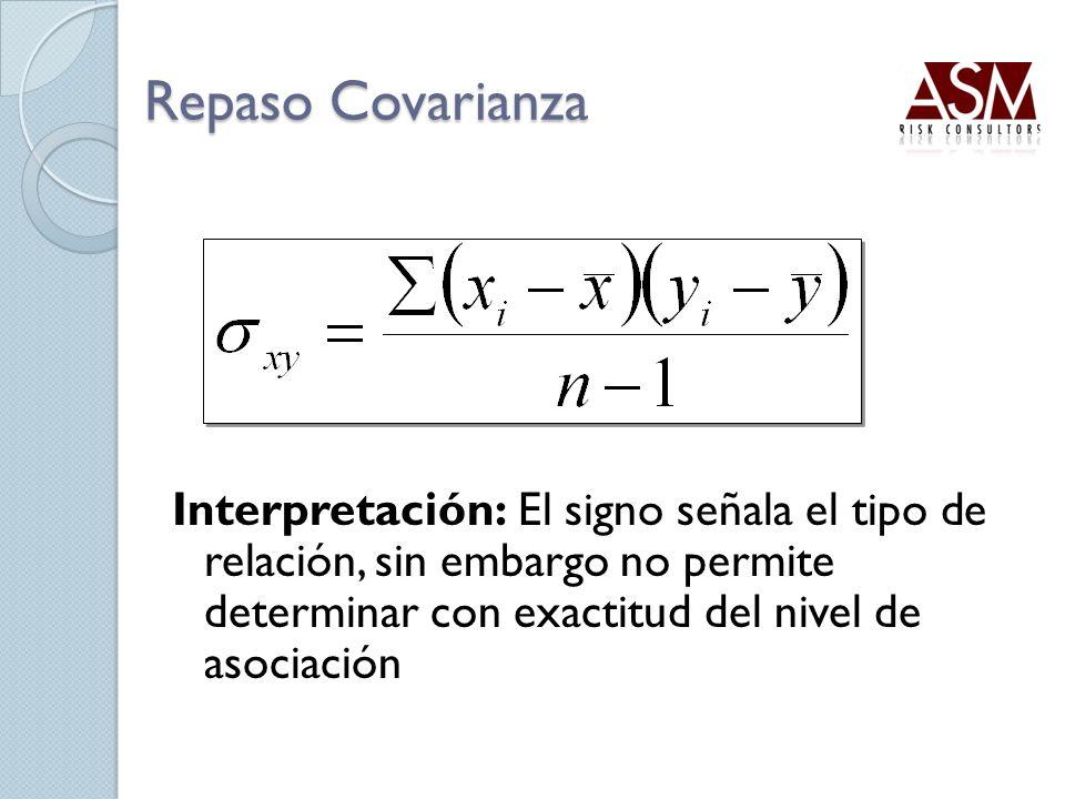 Repaso Covarianza Interpretación: El signo señala el tipo de relación, sin embargo no permite determinar con exactitud del nivel de asociación