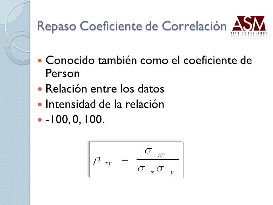 Repaso Coeficiente de Correlación Conocido también como el coeficiente de Person Relación entre los datos Intensidad de la relación -100, 0, 100.