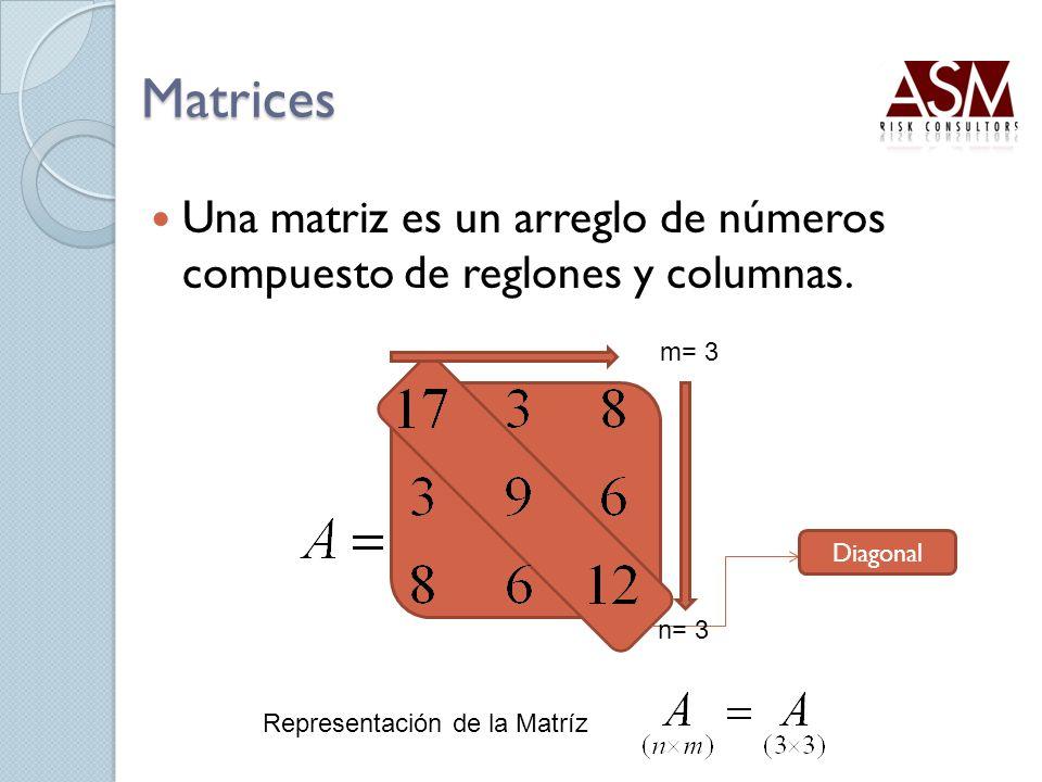 Matrices Una matriz es un arreglo de números compuesto de reglones y columnas. Diagonal m= 3 n= 3 Representación de la Matríz