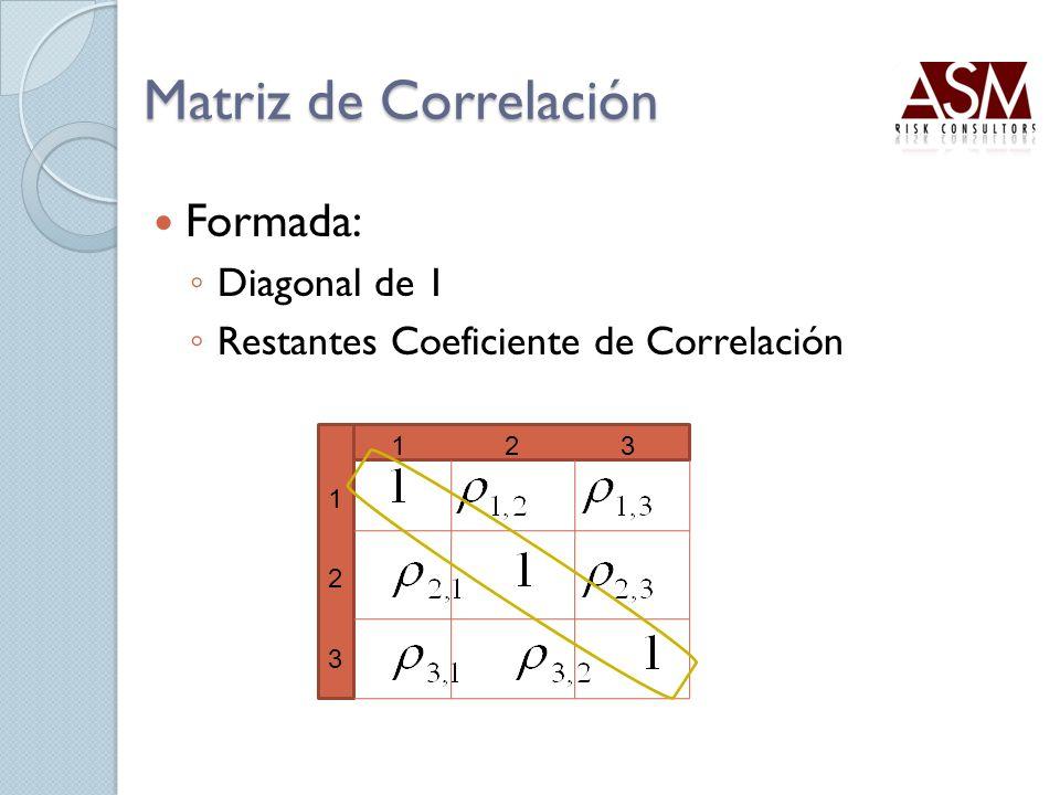 Matriz de Correlación Formada: Diagonal de 1 Restantes Coeficiente de Correlación 1 2 3 123