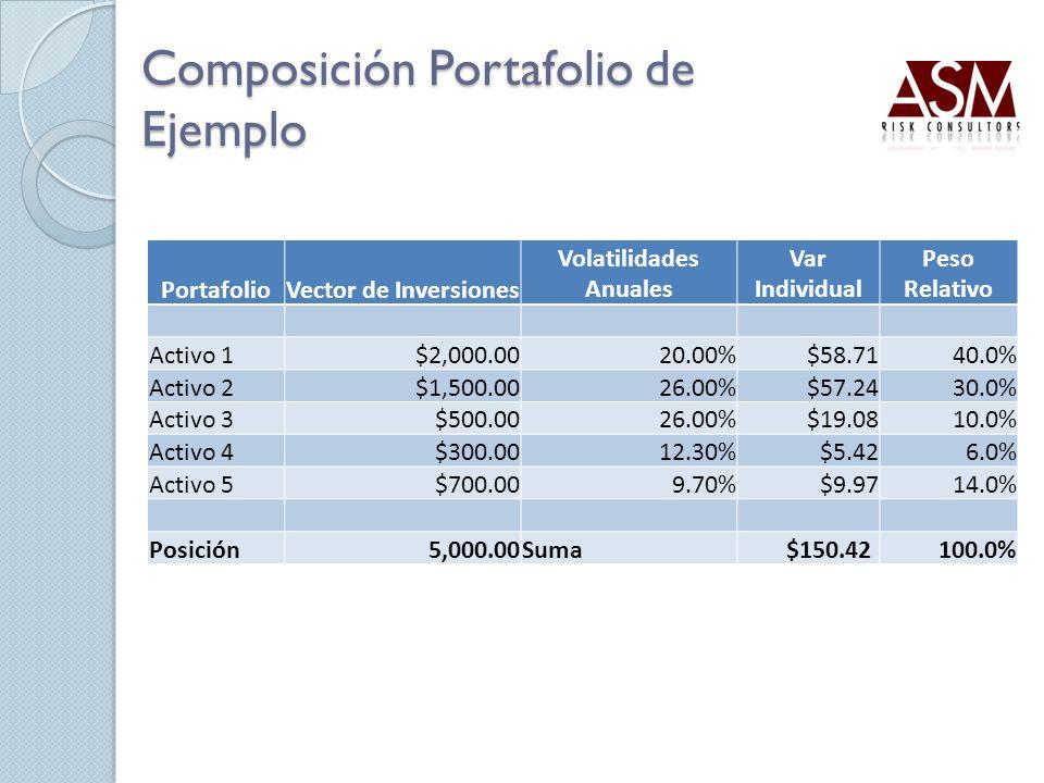 Composición Portafolio de Ejemplo PortafolioVector de Inversiones Volatilidades Anuales Var Individual Peso Relativo Activo 1$2,000.0020.00% $58.7140.