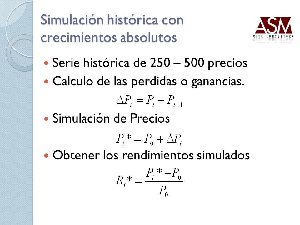 Simulación histórica con crecimientos absolutos Serie histórica de 250 – 500 precios Calculo de las perdidas o ganancias. Simulación de Precios Obtene