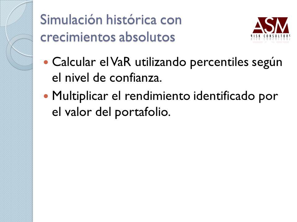 Calcular el VaR utilizando percentiles según el nivel de confianza. Multiplicar el rendimiento identificado por el valor del portafolio. Simulación hi