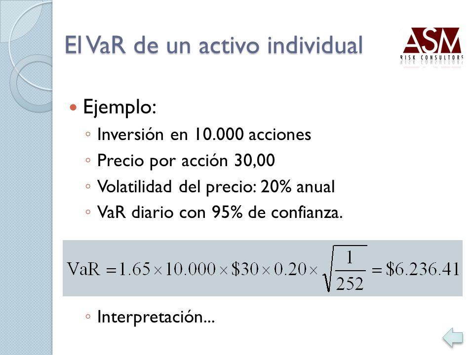 Ejemplo: Inversión en 10.000 acciones Precio por acción 30,00 Volatilidad del precio: 20% anual VaR diario con 95% de confianza. Interpretación...