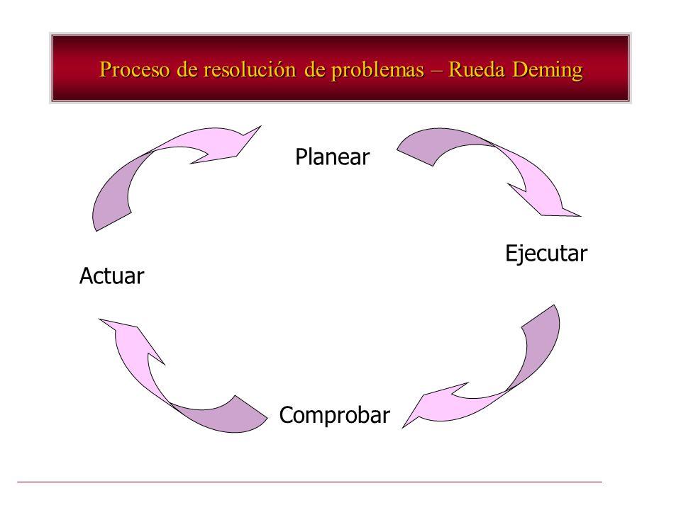 Proceso de resolución de problemas – Rueda Deming Planear Ejecutar Comprobar Actuar