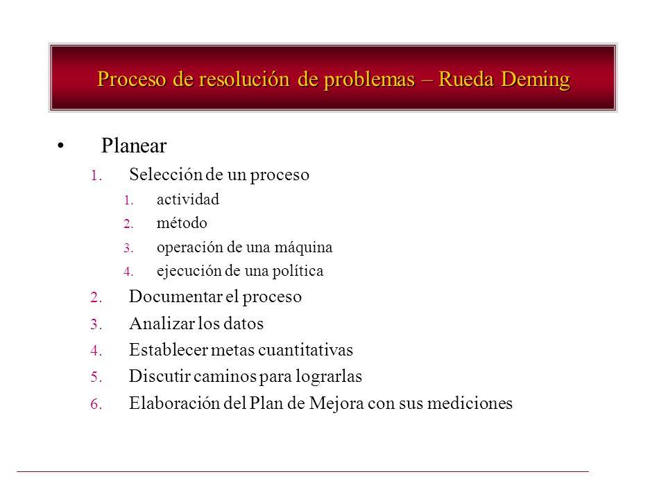 Planear 1. Selección de un proceso 1. actividad 2. método 3. operación de una máquina 4. ejecución de una política 2. Documentar el proceso 3. Analiza