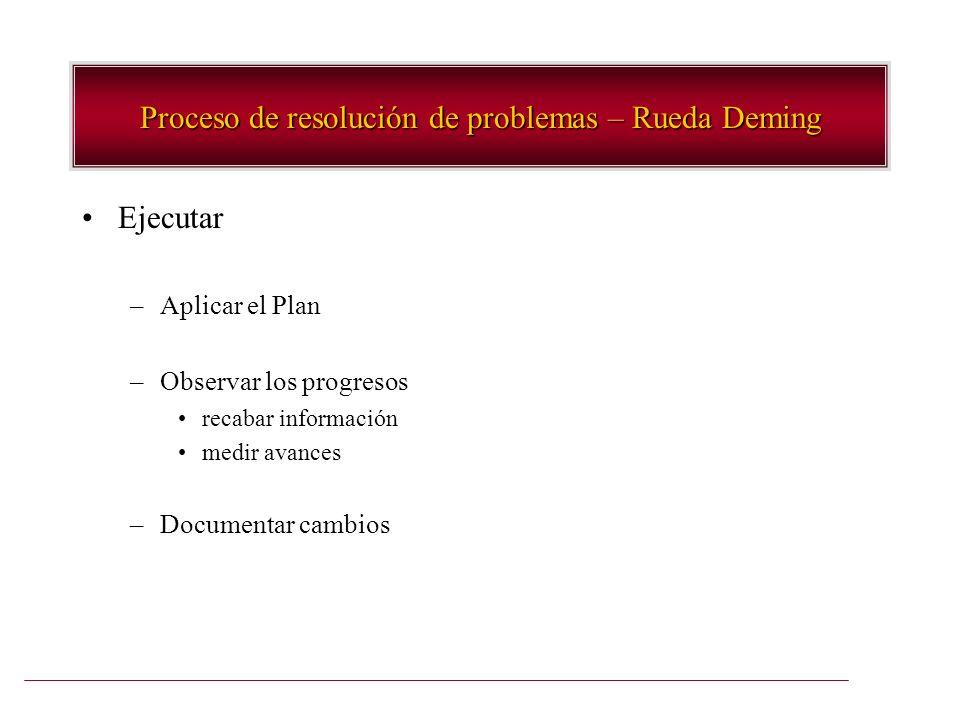 Ejecutar –Aplicar el Plan –Observar los progresos recabar información medir avances –Documentar cambios Proceso de resolución de problemas – Rueda Dem