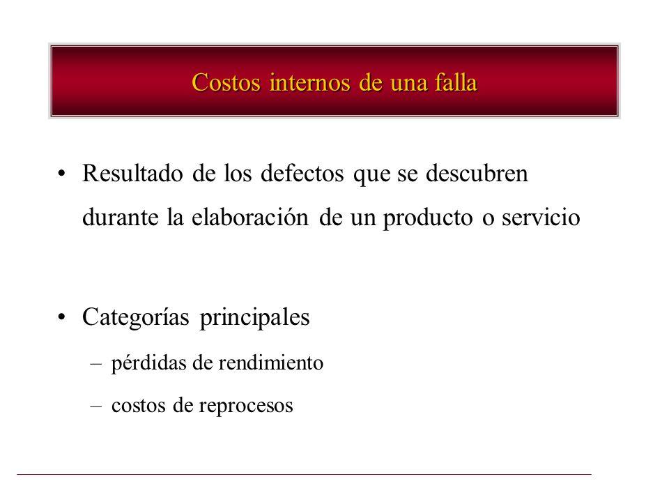 Costos internos de una falla Resultado de los defectos que se descubren durante la elaboración de un producto o servicio Categorías principales –pérdi