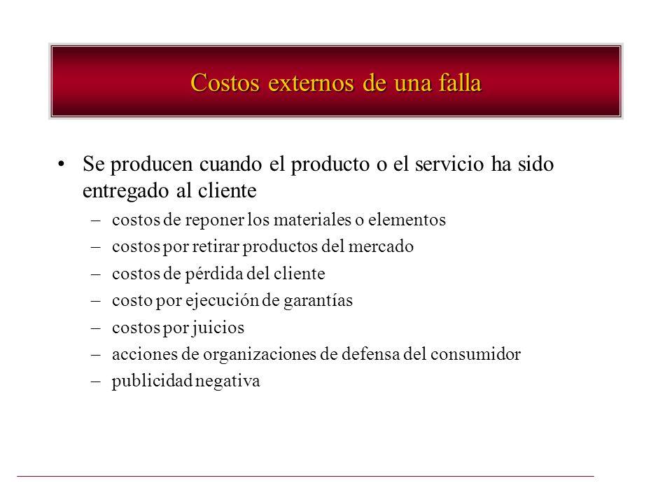 Costos externos de una falla Se producen cuando el producto o el servicio ha sido entregado al cliente –costos de reponer los materiales o elementos –