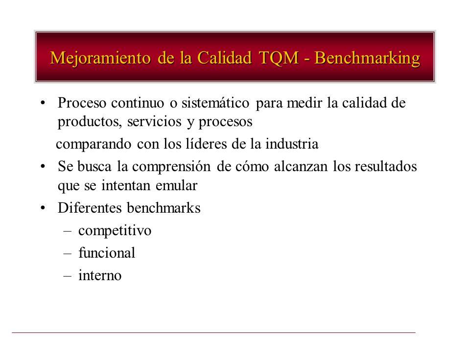 Mejoramiento de la Calidad TQM - Benchmarking Proceso continuo o sistemático para medir la calidad de productos, servicios y procesos comparando con l