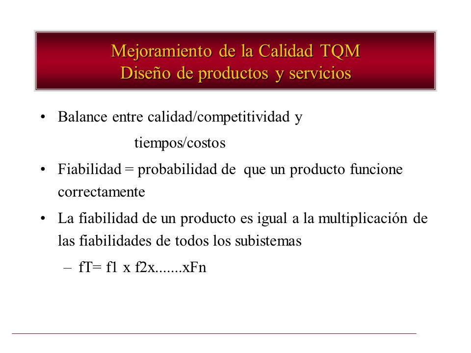 Mejoramiento de la Calidad TQM Diseño de productos y servicios Balance entre calidad/competitividad y tiempos/costos Fiabilidad = probabilidad de que