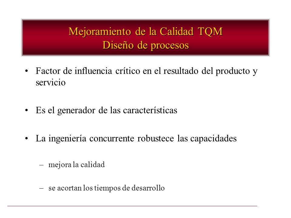 Mejoramiento de la Calidad TQM Diseño de procesos Factor de influencia crítico en el resultado del producto y servicio Es el generador de las caracter