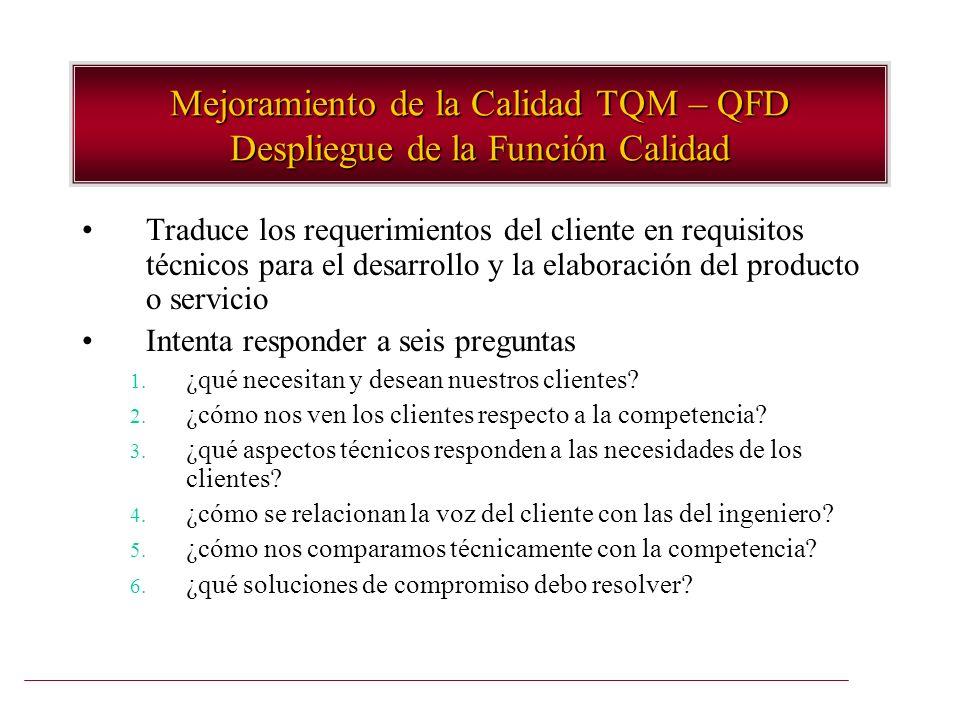 Mejoramiento de la Calidad TQM – QFD Despliegue de la Función Calidad Traduce los requerimientos del cliente en requisitos técnicos para el desarrollo