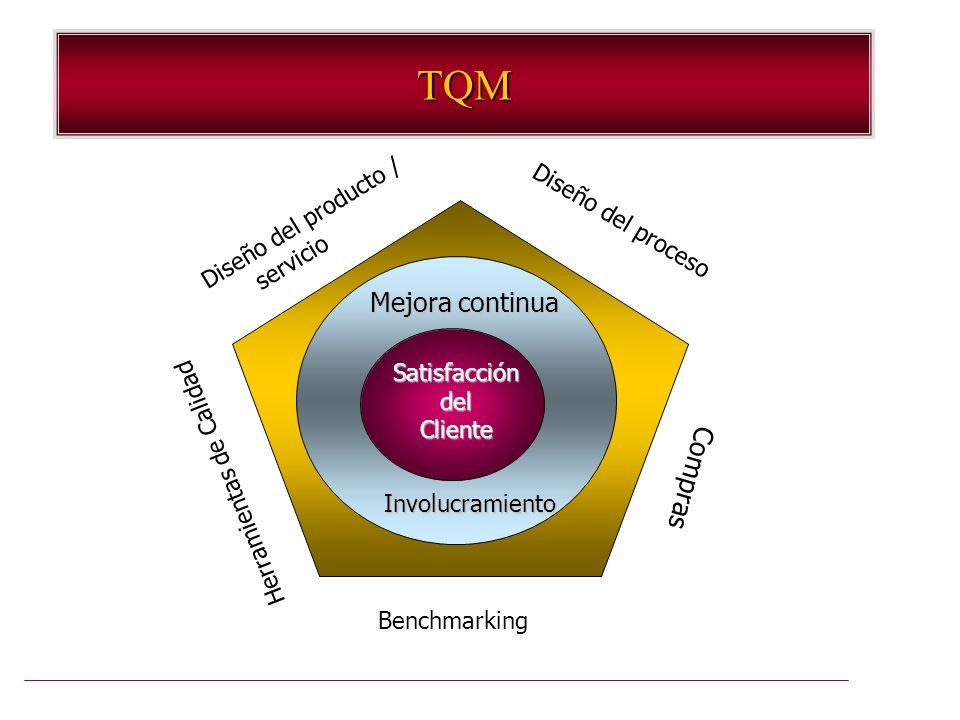 TQM SatisfaccióndelCliente Mejora continua Involucramiento Diseño del producto / servicio Diseño del proceso Herramientas de Calidad Compras Benchmark