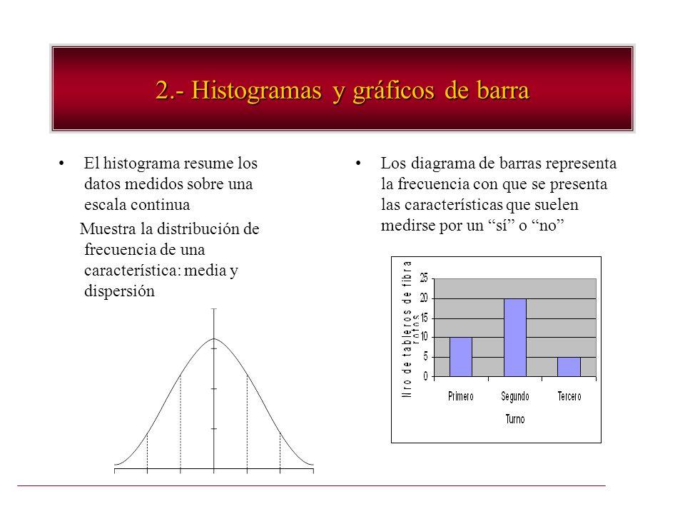 2.- Histogramas y gráficos de barra El histograma resume los datos medidos sobre una escala continua Muestra la distribución de frecuencia de una cara