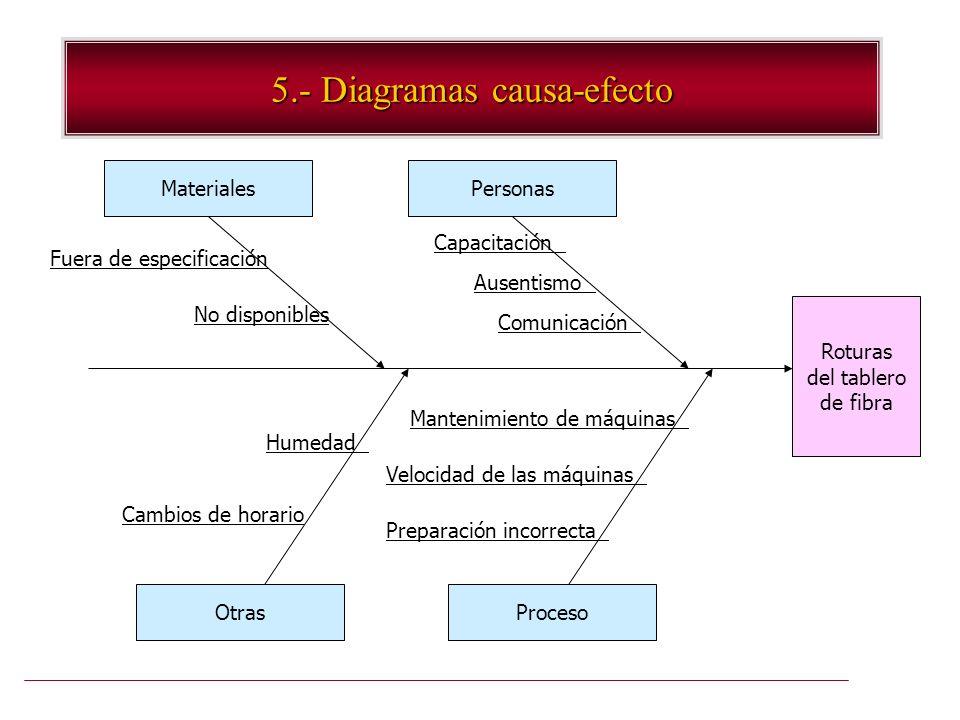 5.- Diagramas causa-efecto Roturas del tablero de fibra PersonasMateriales ProcesoOtras Fuera de especificación No disponibles Capacitación Ausentismo