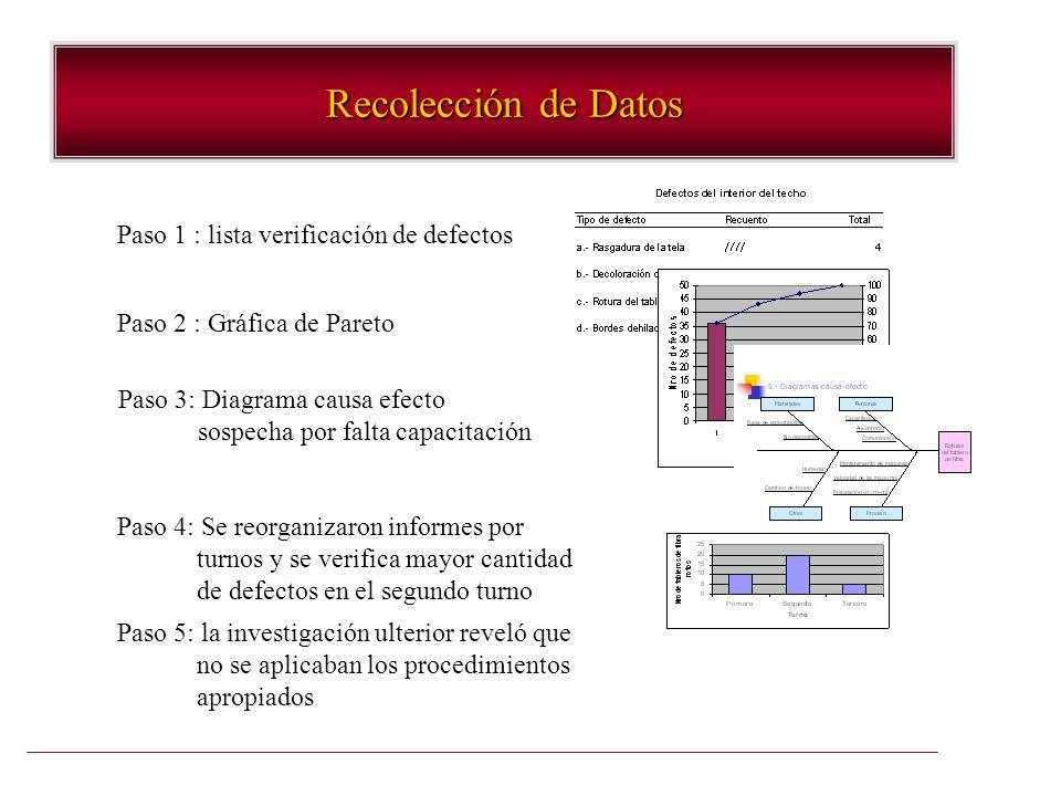 Recolección de Datos Paso 1 : lista verificación de defectos Paso 2 : Gráfica de Pareto Paso 3: Diagrama causa efecto sospecha por falta capacitación