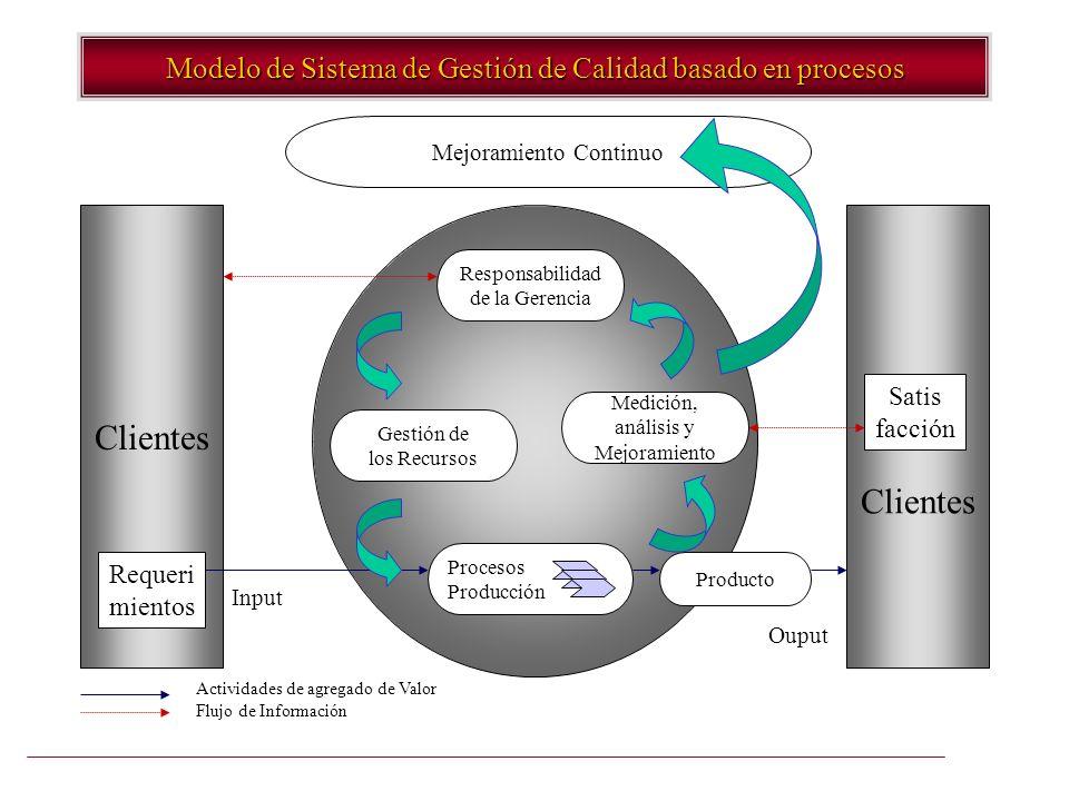 Modelo de Sistema de Gestión de Calidad basado en procesos Clientes Procesos Producción Medición, análisis y Mejoramiento Gestión de los Recursos Resp