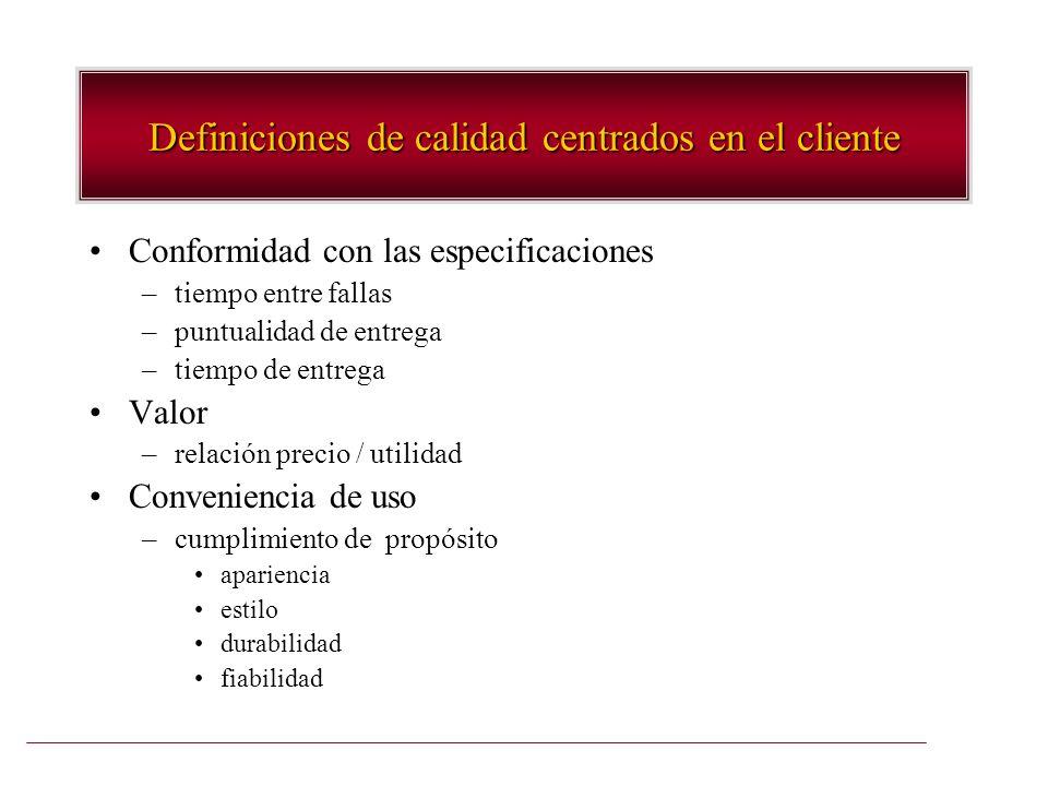 Definiciones de calidad centrados en el cliente Conformidad con las especificaciones –tiempo entre fallas –puntualidad de entrega –tiempo de entrega V