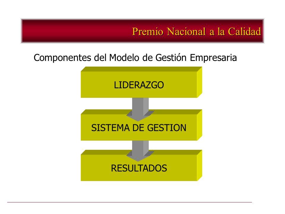 Premio Nacional a la Calidad Componentes del Modelo de Gestión Empresaria RESULTADOS SISTEMA DE GESTION LIDERAZGO