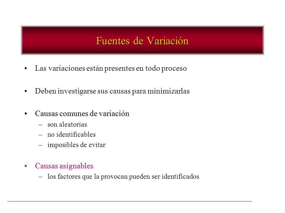 Fuentes de Variación Las variaciones están presentes en todo proceso Deben investigarse sus causas para minimizarlas Causas comunes de variaciónCausas