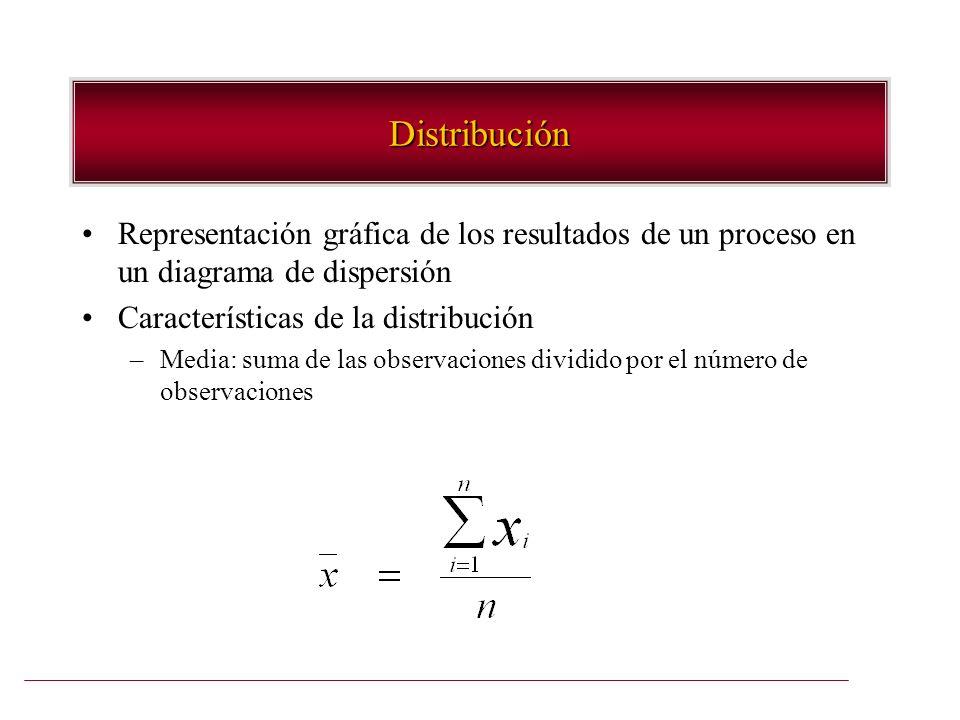 Distribución Representación gráfica de los resultados de un proceso en un diagrama de dispersión Características de la distribución –Media: suma de la