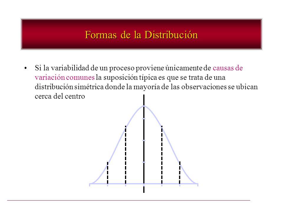 Formas de la Distribución Si la variabilidad de un proceso proviene únicamente de causas de variación comunes la suposición típica es que se trata de