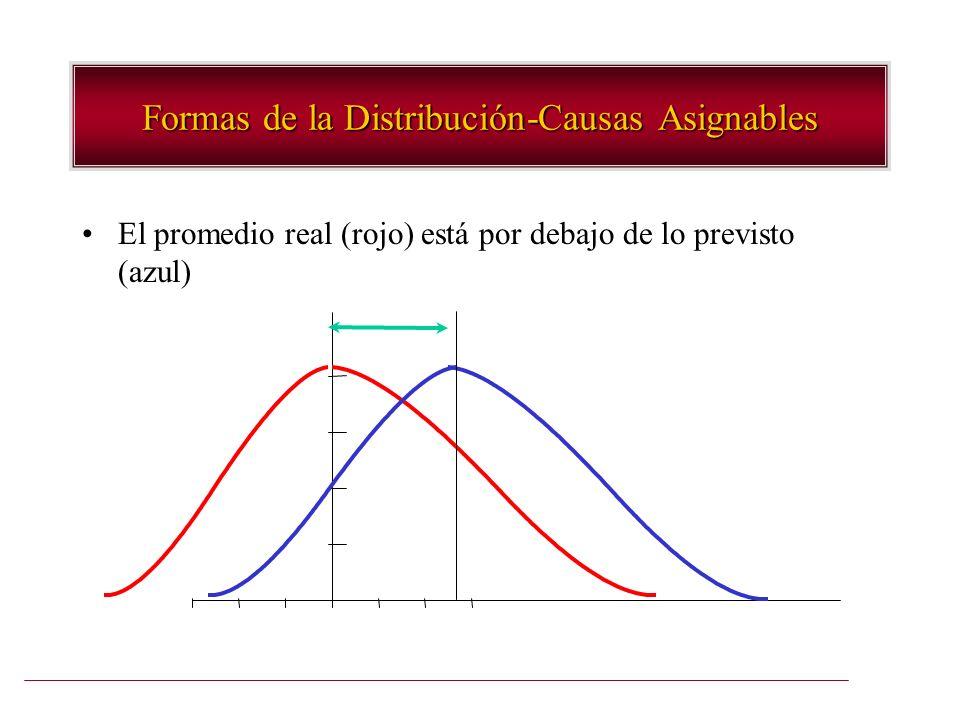 Formas de la Distribución-Causas Asignables El promedio real (rojo) está por debajo de lo previsto (azul)