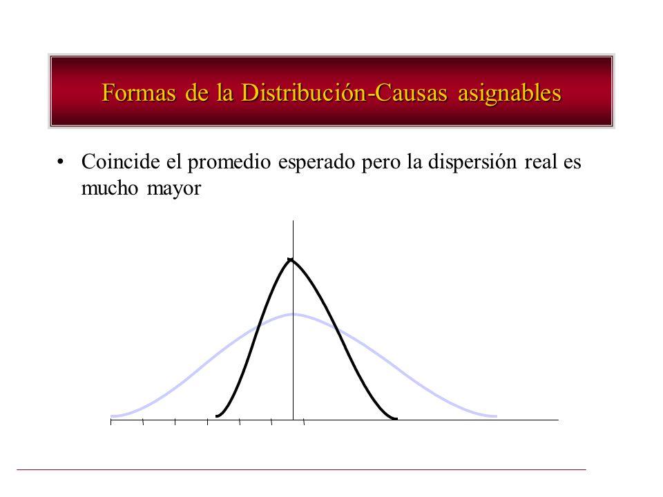 Formas de la Distribución-Causas asignables Coincide el promedio esperado pero la dispersión real es mucho mayor