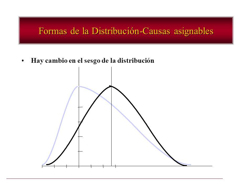 Formas de la Distribución-Causas asignables Hay cambio en el sesgo de la distribución