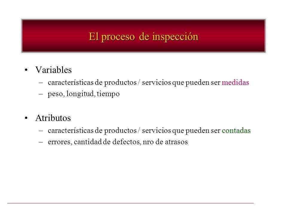 El proceso de inspección Variables medidas –características de productos / servicios que pueden ser medidas –peso, longitud, tiempo Atributos contadas