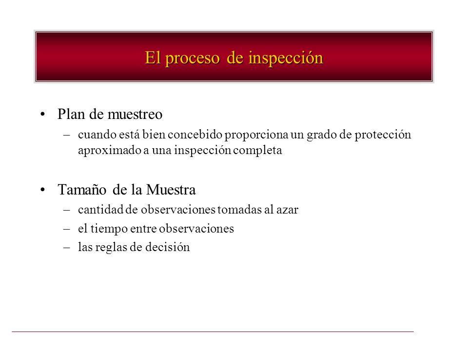 El proceso de inspección Plan de muestreo –cuando está bien concebido proporciona un grado de protección aproximado a una inspección completa Tamaño d
