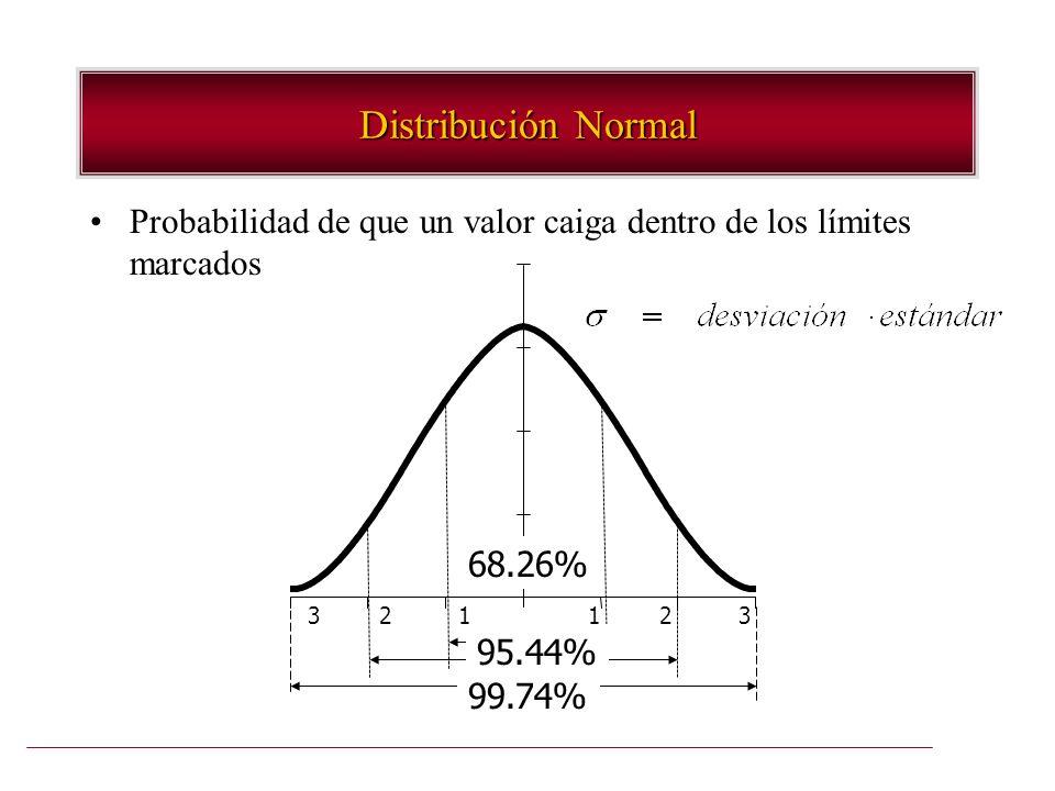 Distribución Normal Probabilidad de que un valor caiga dentro de los límites marcados 3 2 1 1 2 3 68.26% 95.44% 99.74%