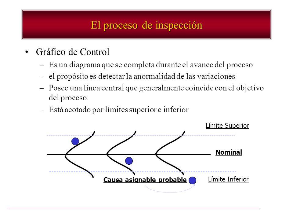 El proceso de inspección Gráfico de Control –Es un diagrama que se completa durante el avance del proceso –el propósito es detectar la anormalidad de