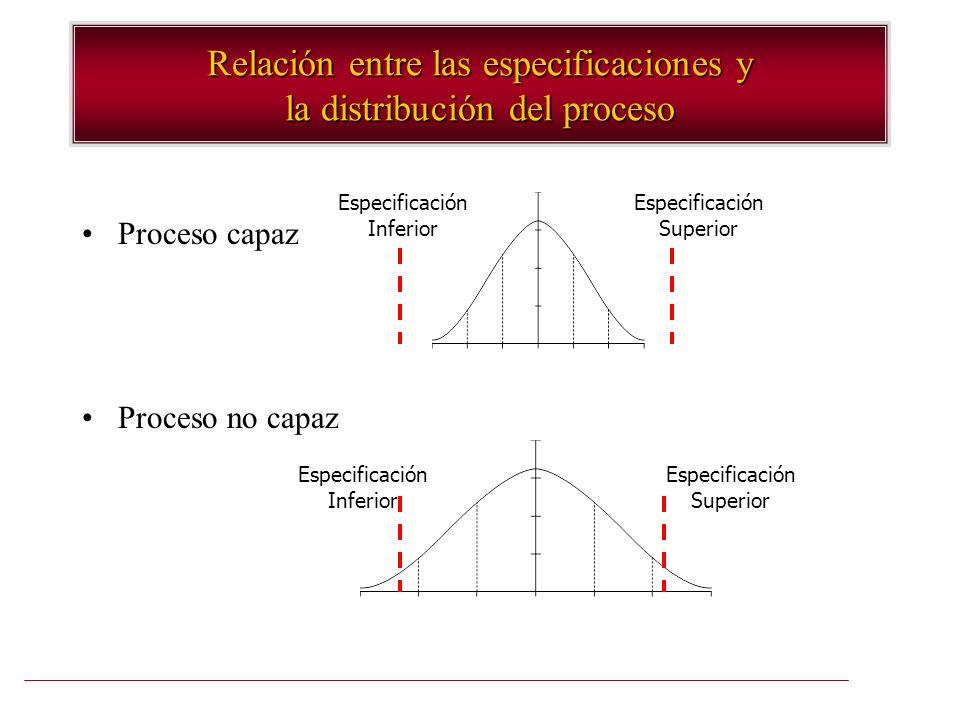 Relación entre las especificaciones y la distribución del proceso Proceso capaz Proceso no capaz Especificación Inferior Especificación Inferior Espec