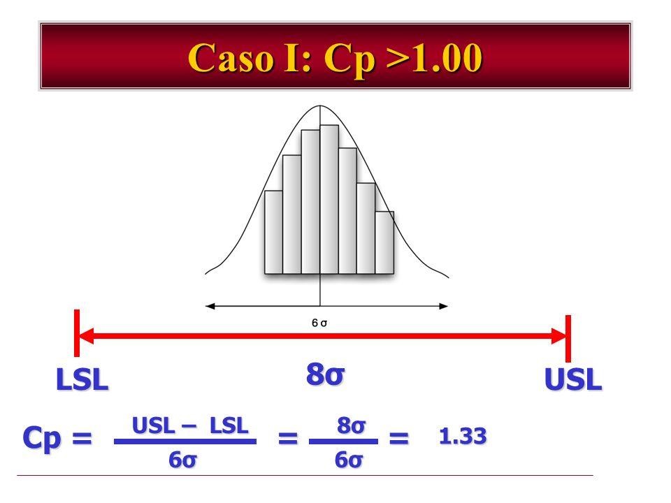 Caso I: Cp >1.00 LSLUSL 8σ8σ8σ8σ USL – LSL Cp = 6σ6σ6σ6σ = 8σ8σ8σ8σ 6σ6σ6σ6σ =1.33