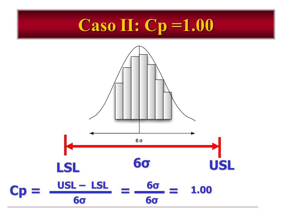 Caso II: Cp =1.00 LSL USL 6σ6σ6σ6σ USL – LSL Cp = 6σ6σ6σ6σ = 6σ6σ6σ6σ 6σ6σ6σ6σ =1.00
