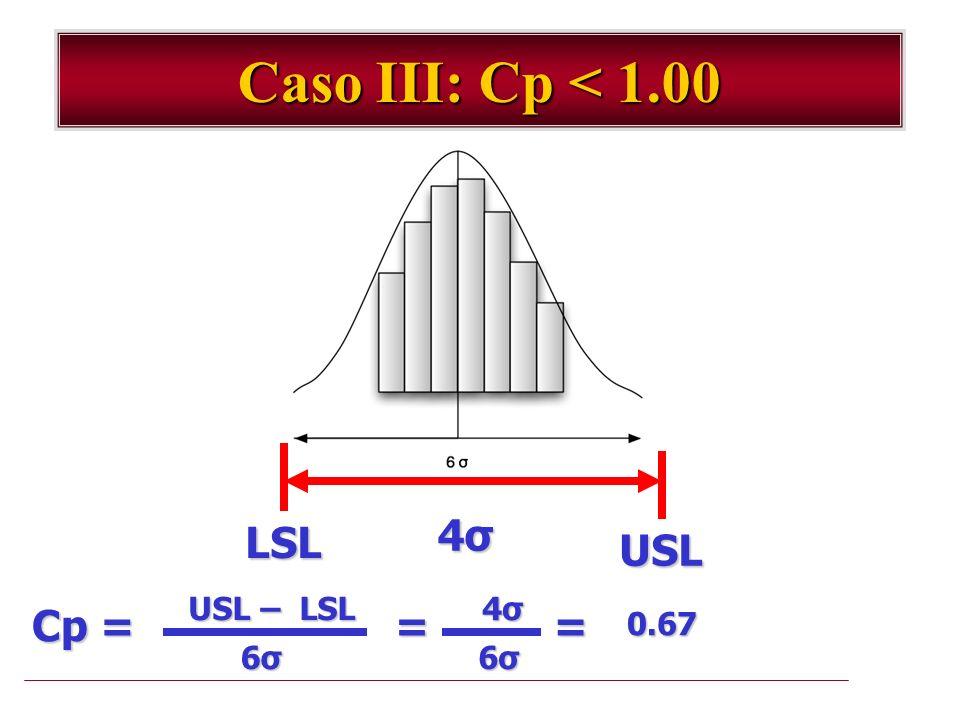 Caso III: Cp < 1.00 LSL USL 4σ4σ4σ4σ USL – LSL Cp = 6σ6σ6σ6σ = 4σ4σ4σ4σ 6σ6σ6σ6σ =0.67