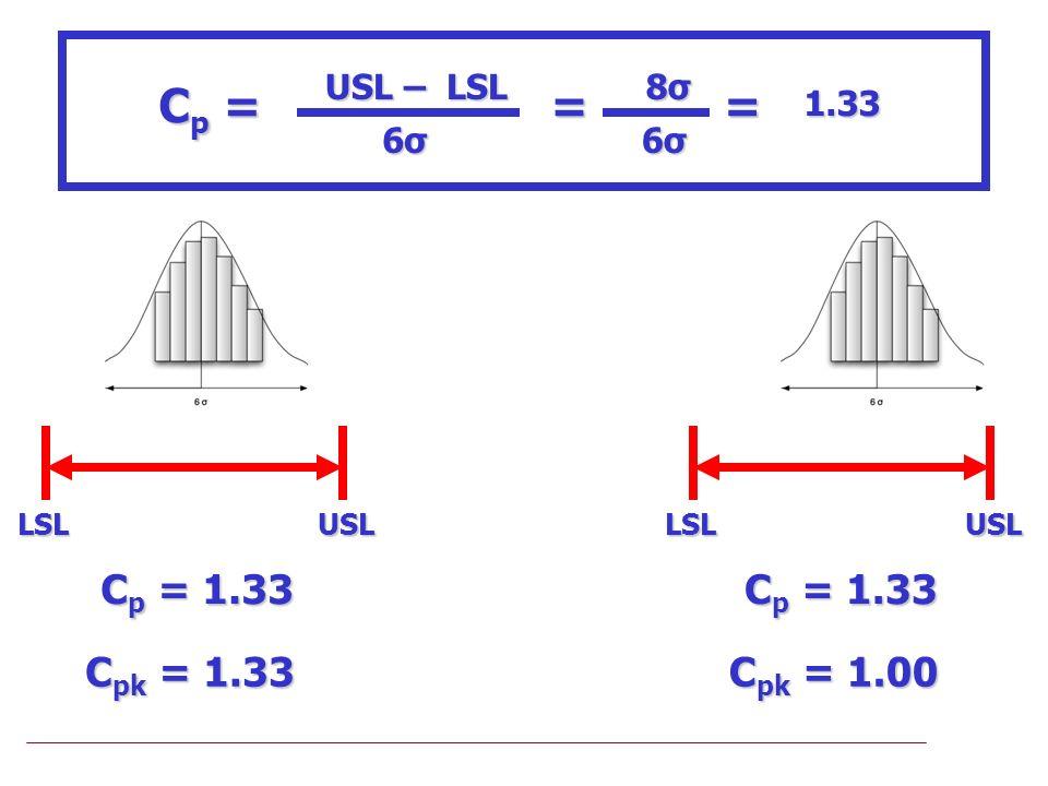 LSLUSLLSLUSL C p = 1.33 C pk = 1.33 C p = 1.33 C pk = 1.00 USL – LSL Cp =Cp =Cp =Cp = 6σ6σ6σ6σ = 8σ8σ8σ8σ 6σ6σ6σ6σ =1.33