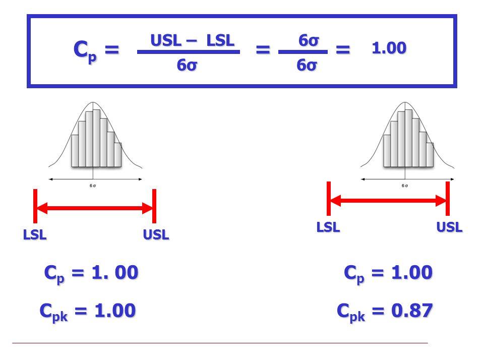 LSLUSL C p = 1. 00 C pk = 1.00 C p = 1.00 C pk = 0.87 USL – LSL Cp =Cp =Cp =Cp = 6σ6σ6σ6σ = 6σ6σ6σ6σ 6σ6σ6σ6σ =1.00 LSLUSL