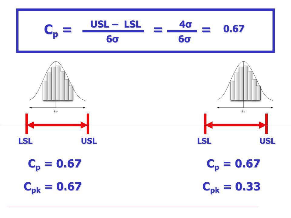 LSLUSL C p = 0.67 C pk = 0.67 C p = 0.67 C pk = 0.33 USL – LSL Cp =Cp =Cp =Cp = 6σ6σ6σ6σ = 4σ4σ4σ4σ 6σ6σ6σ6σ =0.67 LSLUSL