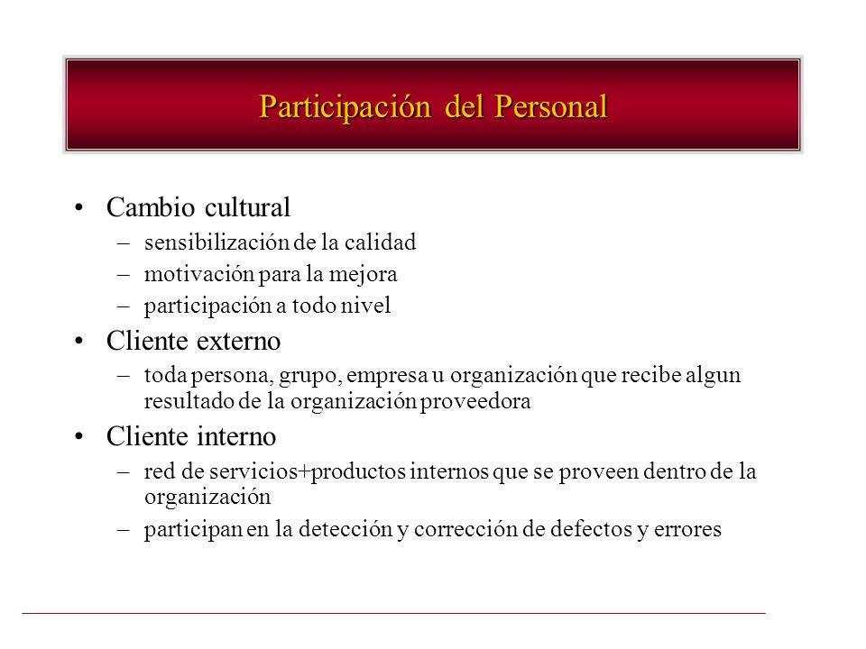 Participación del Personal Cambio cultural –sensibilización de la calidad –motivación para la mejora –participación a todo nivel Cliente externo –toda