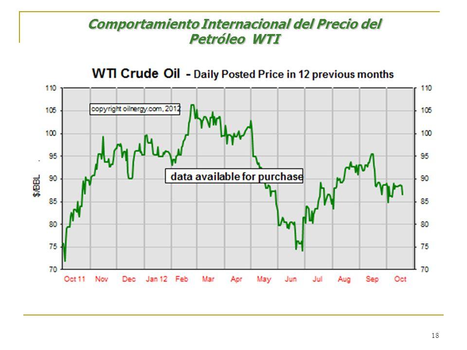 18 Comportamiento Internacional del Precio del Petróleo WTI