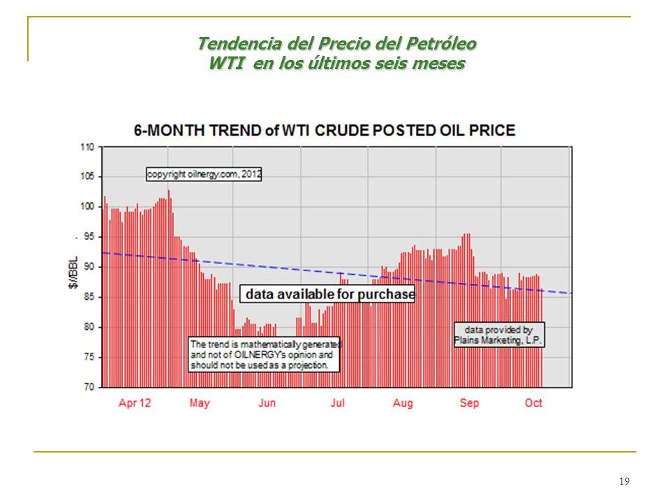 19 Tendencia del Precio del Petróleo WTI en los últimos seis meses