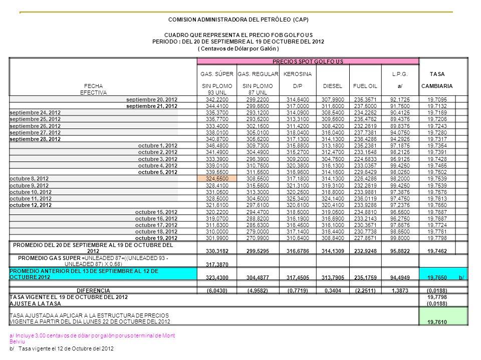 21 COMISION ADMINISTRADORA DEL PETRÓLEO (CAP) CUADRO QUE REPRESENTA EL PRECIO FOB GOLFO US PERIODO : DEL 20 DE SEPTIEMBRE AL 19 DE OCTUBRE DEL 2012 (
