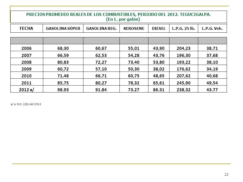 23 PRECIOS PROMEDIO REALES DE LOS COMBUSTIBLES, PERIODO DEL 2012. TEGUCIGALPA. (En L. por galón) FECHA GASOLINA SÚPERGASOLINA REG.KEROSENEDIESELL.P.G.