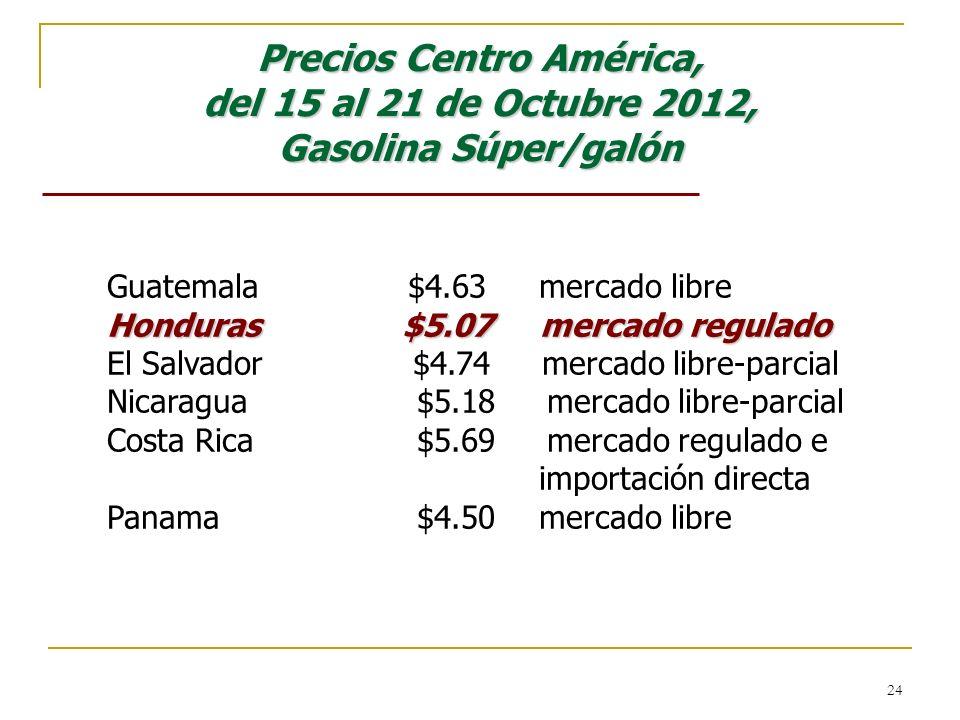 24 Precios Centro América, del 15 al 21 de Octubre 2012, Gasolina Súper/galón Guatemala $4.63 mercado libre Honduras $5.07 mercado regulado El Salvado