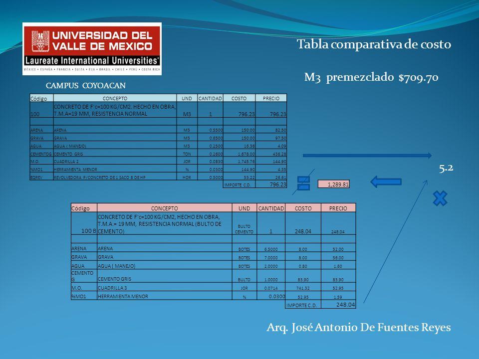Arq. José Antonio De Fuentes Reyes CAMPUS COYOACAN Código CONCEPTOUNDCANTIDADCOSTOPRECIO 100 CONCRETO DE F'c=100 KG/CM2. HECHO EN OBRA, T.M.A=19 MM, R